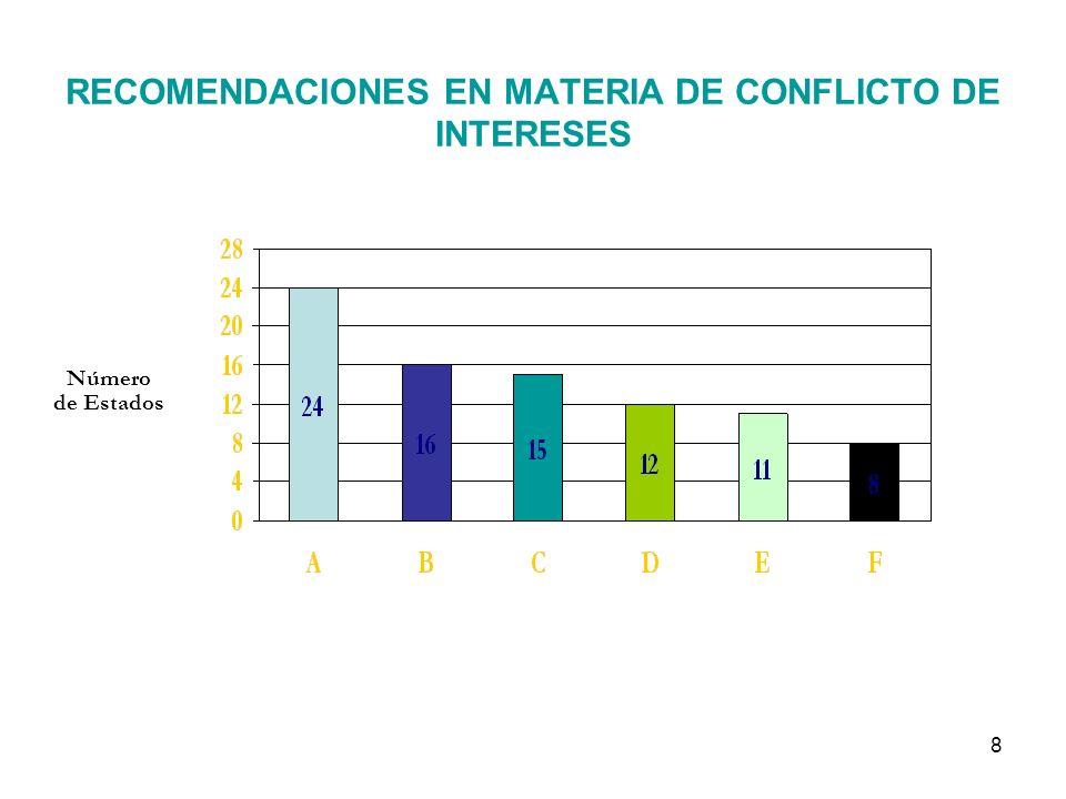 8 RECOMENDACIONES EN MATERIA DE CONFLICTO DE INTERESES Número de Estados