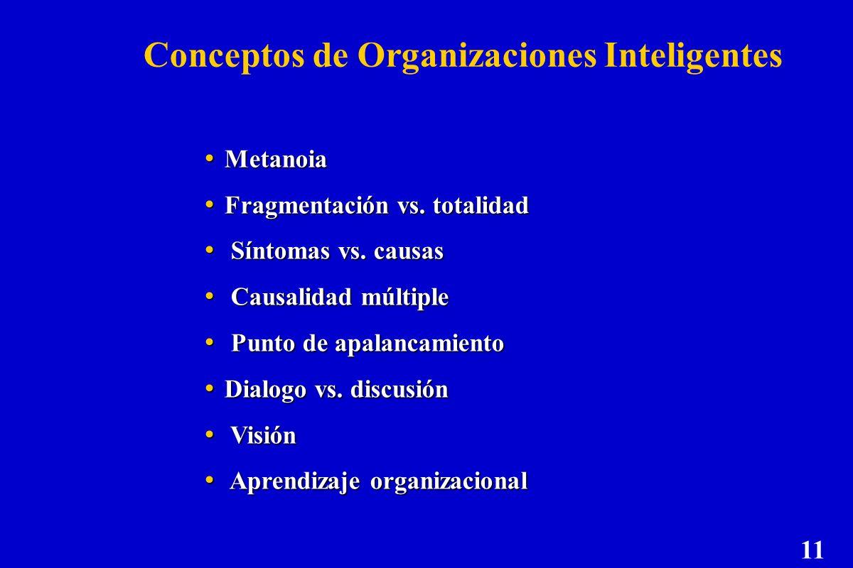 Conceptos de Organizaciones Inteligentes Metanoia Metanoia Fragmentación vs. totalidad Fragmentación vs. totalidad Síntomas vs. causas Síntomas vs. ca