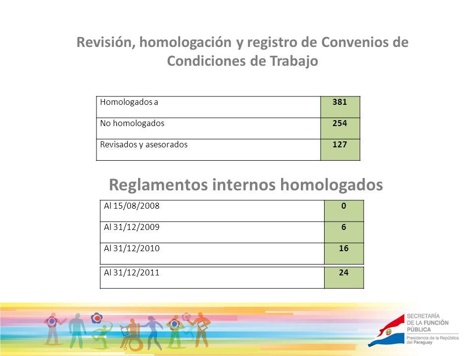 Revisión, homologación y registro de Convenios de Condiciones de Trabajo Homologados a381 No homologados254 Revisados y asesorados127 Reglamentos inte