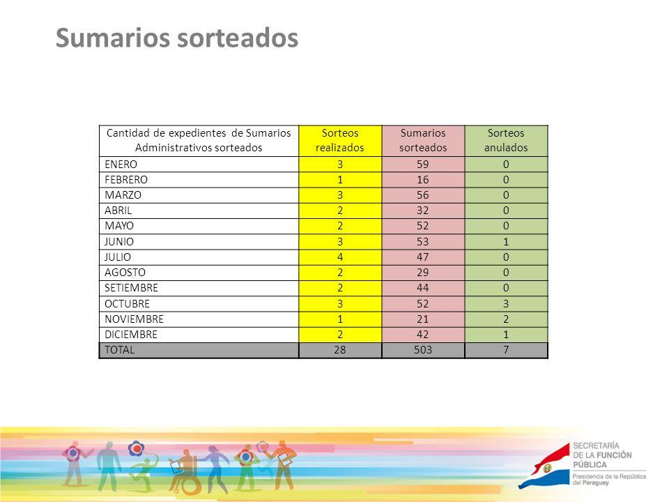 Sumarios sorteados Cantidad de expedientes de Sumarios Administrativos sorteados Sorteos realizados Sumarios sorteados Sorteos anulados ENERO3590 FEBR