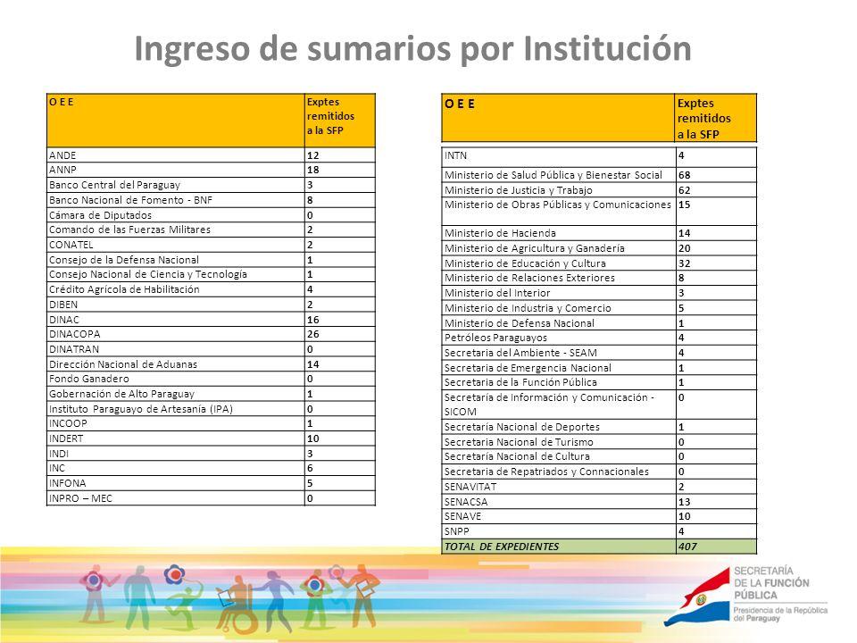 Ingreso de sumarios por Institución O E E Exptes remitidos a la SFP O E EExptes remitidos a la SFP ANDE12 ANNP18 Banco Central del Paraguay3 Banco Nac