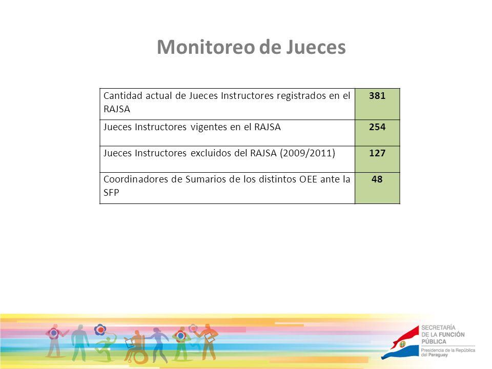 Monitoreo de Jueces Cantidad actual de Jueces Instructores registrados en el RAJSA 381 Jueces Instructores vigentes en el RAJSA254 Jueces Instructores
