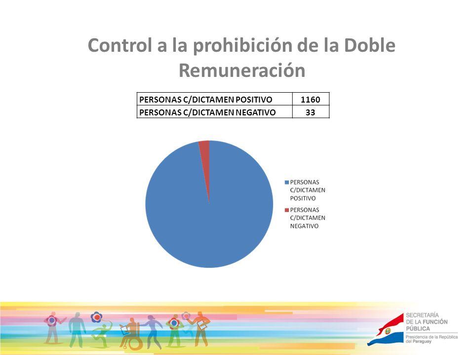 Control a la prohibición de la Doble Remuneración PERSONAS C/DICTAMEN POSITIVO1160 PERSONAS C/DICTAMEN NEGATIVO33