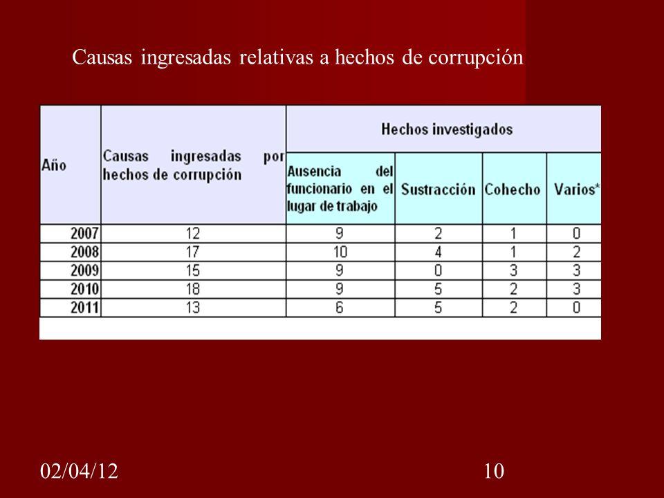 02/04/1210 Causas ingresadas relativas a hechos de corrupción
