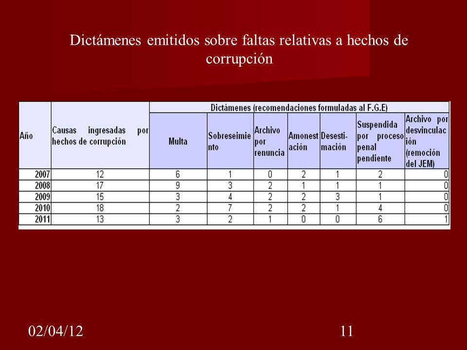 02/04/1211 Dictámenes emitidos sobre faltas relativas a hechos de corrupción