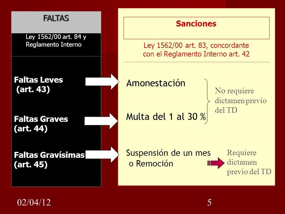 02/04/125 Sanciones FALTAS Faltas Leves (art. 43) Faltas Graves (art. 44) Faltas Gravísimas (art. 45) Amonestación Multa del 1 al 30 % Suspensión de u