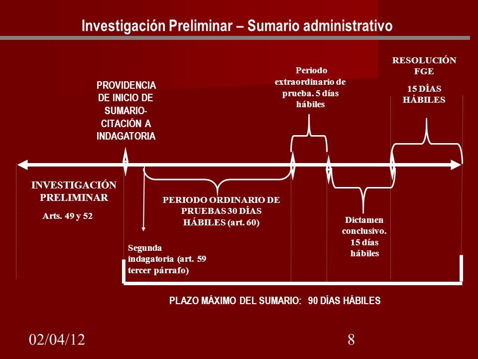 02/04/128 Arts. 49 y 52 PROVIDENCIA DE INICIO DE SUMARIO- CITACIÓN A INDAGATORIA INVESTIGACIÓN PRELIMINAR PERIODO ORDINARIO DE PRUEBAS 30 DÍAS HÁBILES