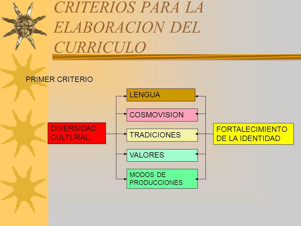 CRITERIOS PARA LA ELABORACION DEL CURRICULO DIVERSIDAD CULTURAL LENGUA COSMOVISION TRADICIONES VALORES MODOS DE PRODUCCIONES FORTALECIMIENTO DE LA IDE