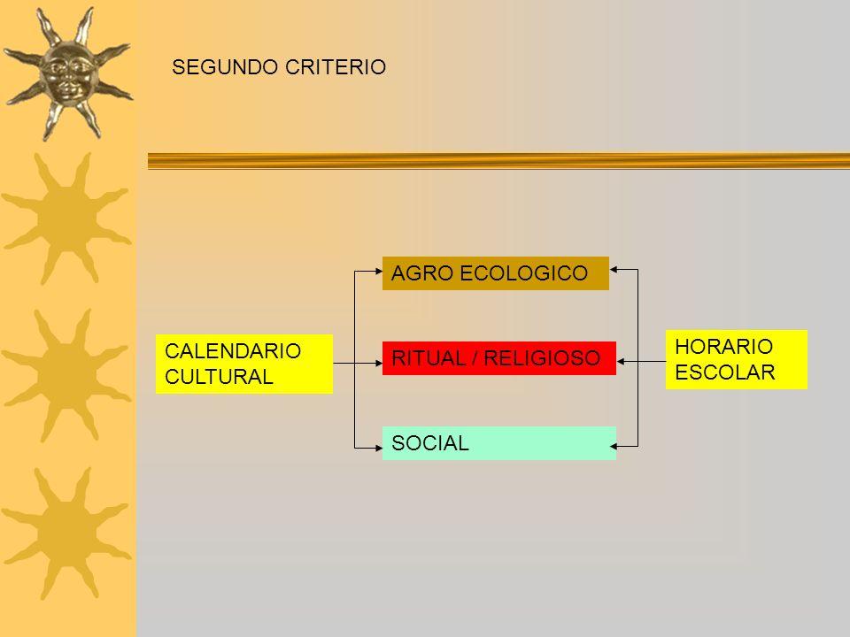TERCER CRITERIO RITMOS DE APRENDIZAJE TEMPORALIZACION POR TRAMOS AMBIENTE DE APRENDIZAJE PROMOCION FLEXIBLE PARTICIPACION COMUNITARIA