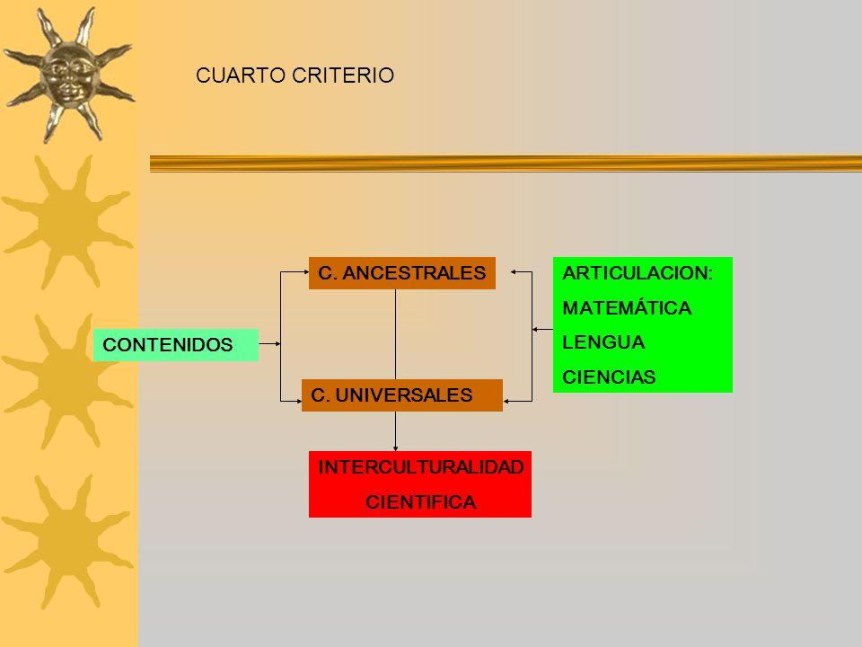 CUARTO CRITERIO CONTENIDOS C. ANCESTRALES C. UNIVERSALES ARTICULACION: MATEMÁTICA LENGUA CIENCIAS INTERCULTURALIDAD CIENTIFICA