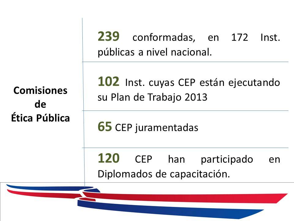 Comisiones de Ética Pública 239 conformadas, en 172 Inst. públicas a nivel nacional. 102 Inst. cuyas CEP están ejecutando su Plan de Trabajo 2013 65 C