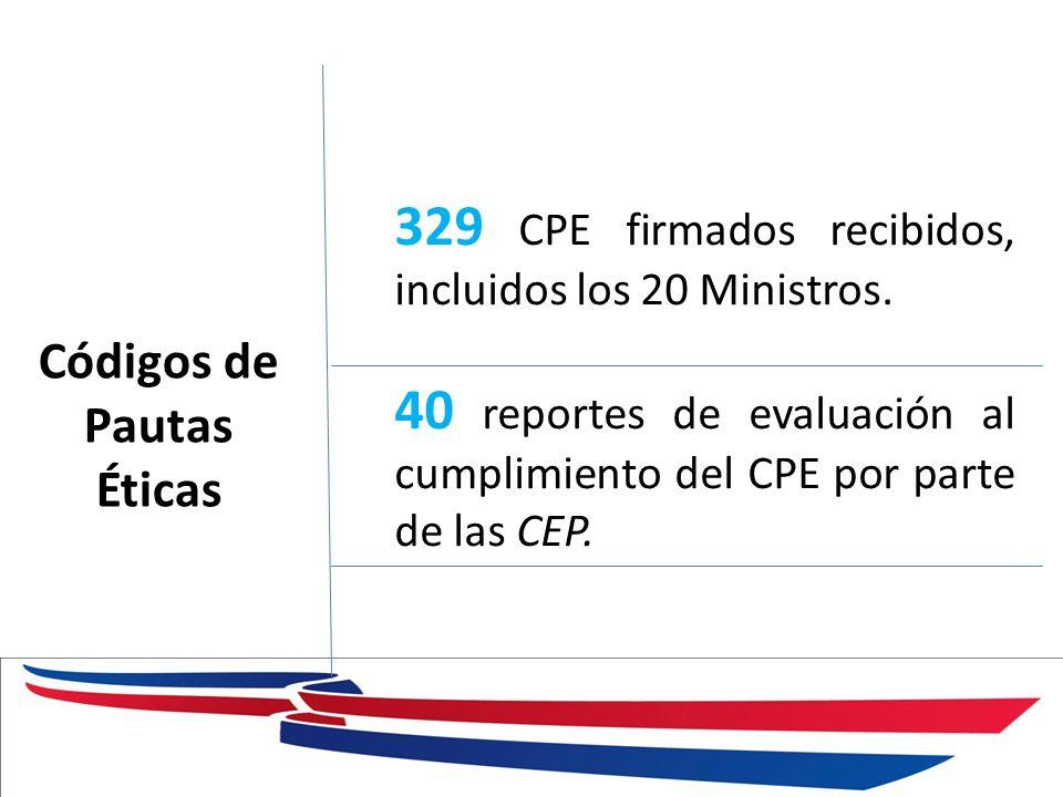 Códigos de Pautas Éticas 329 CPE firmados recibidos, incluidos los 20 Ministros. 40 reportes de evaluación al cumplimiento del CPE por parte de las CE