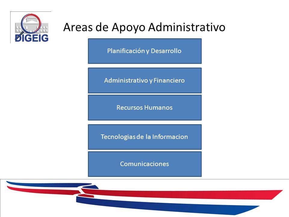Areas de Apoyo Administrativo 1/11/2014 Planificación y Desarrollo Administrativo y Financiero Recursos Humanos Tecnologias de la Informacion Comunica