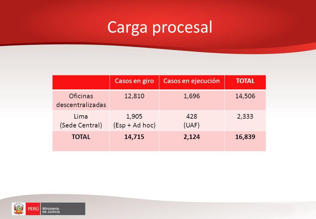 Carga procesal Casos en giroCasos en ejecuciónTOTAL Oficinas descentralizadas 12,8101,69614,506 Lima (Sede Central) 1,905 (Esp + Ad hoc) 428 (UAF) 2,3
