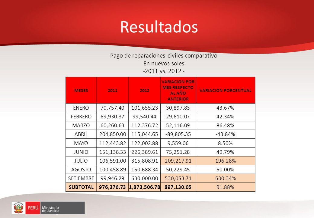 Pago de reparaciones civiles comparativo En nuevos soles -2011 vs. 2012 - MESES20112012 VARIACION POR MES RESPECTO AL AÑO ANTERIOR VARIACION PORCENTUA
