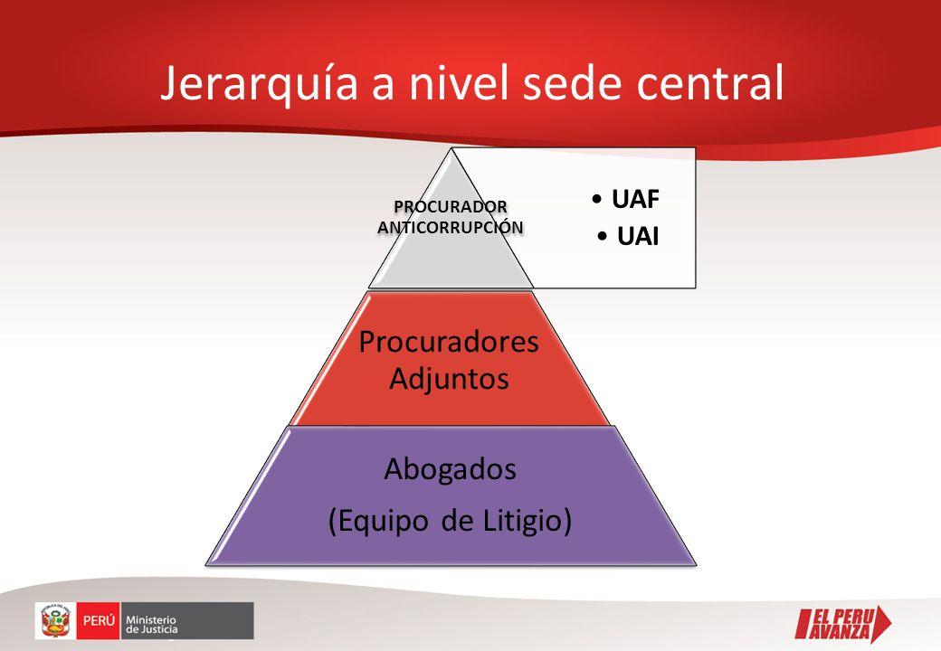 Jerarquía a nivel sede central UAF UAI PROCURADOR ANTICORRUPCIÓN Procuradores Adjuntos Abogados (Equipo de Litigio)