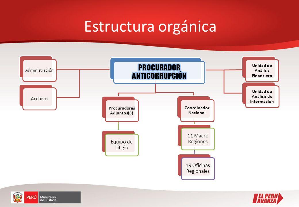 Estructura orgánica Administración Archivo Procuradores Adjuntos(3) Equipo de Litigio Coordinador Nacional 11 Macro Regiones 19 Oficinas Regionales Un