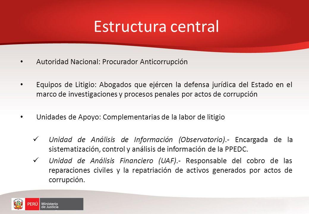 Autoridad Nacional: Procurador Anticorrupción Equipos de Litigio: Abogados que ejércen la defensa jurídica del Estado en el marco de investigaciones y