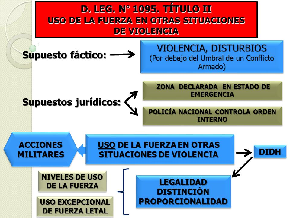 D. LEG. N° 1095. TÍTULO II USO DE LA FUERZA EN OTRAS SITUACIONES DE VIOLENCIA ZONA DECLARADA EN ESTADO DE EMERGENCIA ZONA DECLARADA EN ESTADO DE EMERG