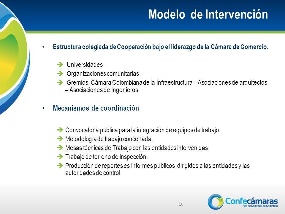 Modelo de Intervención Estructura colegiada de Cooperación bajo el liderazgo de la Cámara de Comercio. Universidades Organizaciones comunitarias Gremi