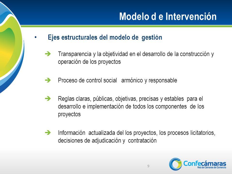 Ejes estructurales del modelo de gestión Transparencia y la objetividad en el desarrollo de la construcción y operación de los proyectos Proceso de co