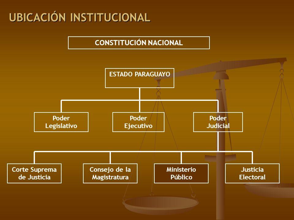 UBICACIÓN INSTITUCIONAL CONSTITUCIÓN NACIONAL ESTADO PARAGUAYO Poder Ejecutivo Poder Legislativo Poder Judicial Consejo de la Magistratura Ministerio