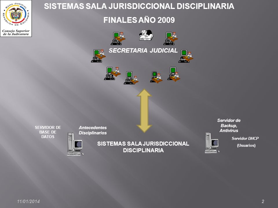 11/01/20142 SISTEMAS SALA JURISDICCIONAL DISCIPLINARIA FINALES AÑO 2009 SISTEMAS SALA JURISDICCIONAL DISCIPLINARIA SECRETARIA JUDICIAL SERVIDOR DE BASE DE DATOS Servidor DHCP (Usuarios) Antecedentes Disciplinarios Servidor de Backup, Antivirus