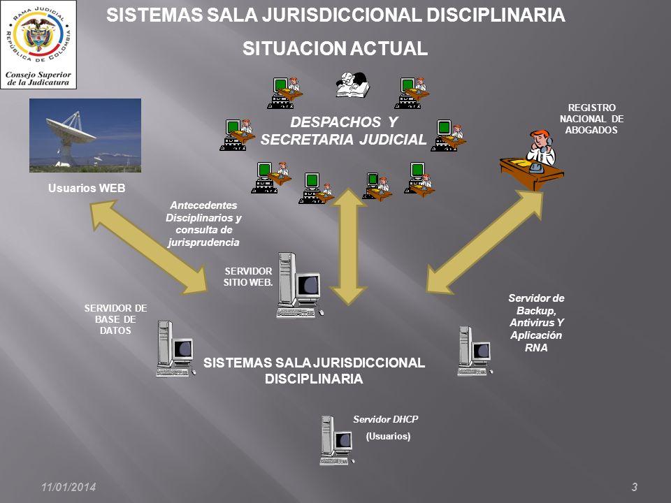 11/01/20143 Usuarios WEB SISTEMAS SALA JURISDICCIONAL DISCIPLINARIA SITUACION ACTUAL SISTEMAS SALA JURISDICCIONAL DISCIPLINARIA DESPACHOS Y SECRETARIA JUDICIAL SERVIDOR DE BASE DE DATOS Servidor DHCP (Usuarios) Servidor de Backup, Antivirus Y Aplicación RNA SERVIDOR SITIO WEB.