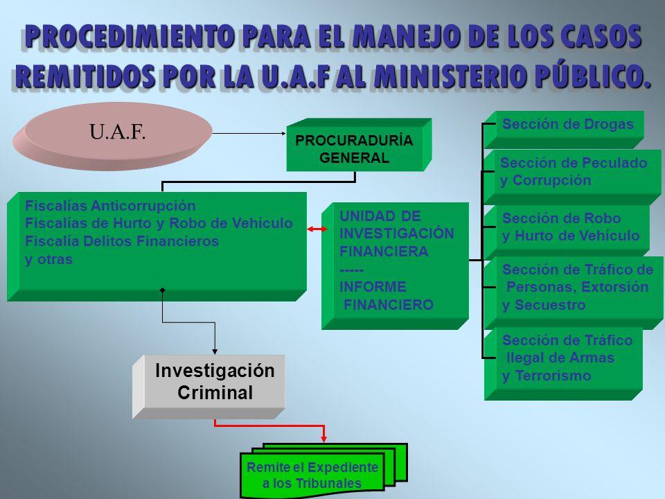 PROCEDIMIENTO PARA EL MANEJO DE LOS CASOS REMITIDOS POR LA U.A.F AL MINISTERIO PÚBLICO. Fiscalías Anticorrupción Fiscalías de Hurto y Robo de Vehículo