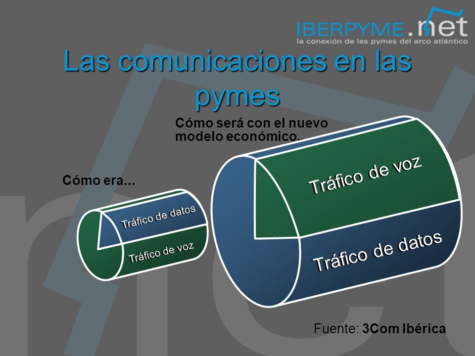 El Servicio de Comunicaciones de las PYMES Servicio que aporta acceso a Internet a las pymes asociadas. 8.500 empresas en la actualidad. Objetivo Año