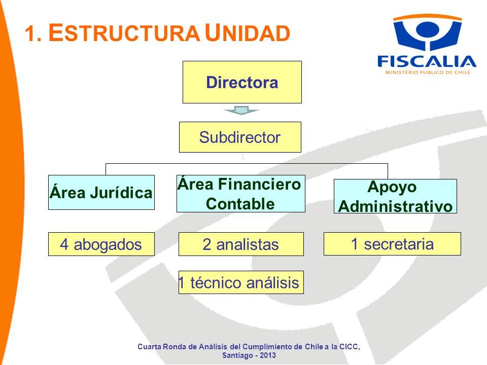 Directora 4 abogados Subdirector 1 secretaria 1 técnico análisis 2 analistas Área Jurídica Área Financiero Contable Apoyo Administrativo 1.