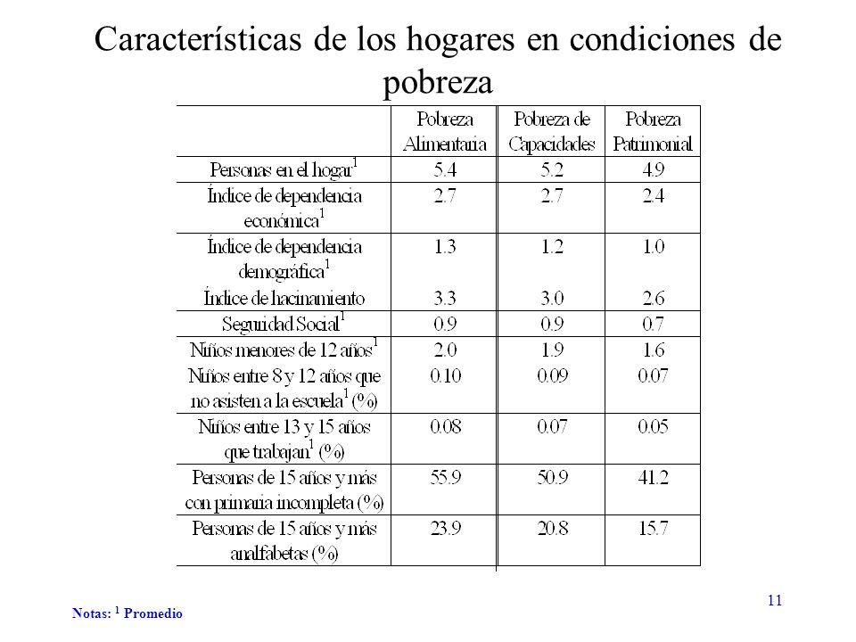 11 Características de los hogares en condiciones de pobreza Notas: 1 Promedio