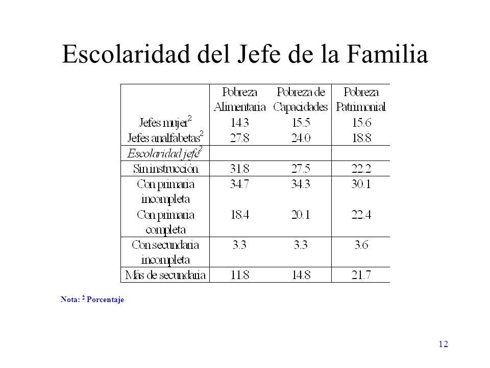 12 Escolaridad del Jefe de la Familia Nota: 2 Porcentaje