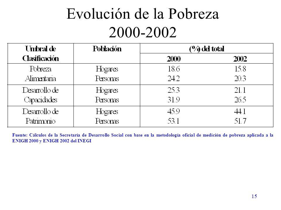 15 Evolución de la Pobreza 2000-2002 Fuente: Cálculos de la Secretaría de Desarrollo Social con base en la metodología oficial de medición de pobreza aplicada a la ENIGH 2000 y ENIGH 2002 del INEGI