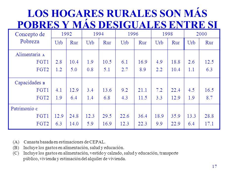 17 (A) Canasta basada en estimaciones de CEPAL.