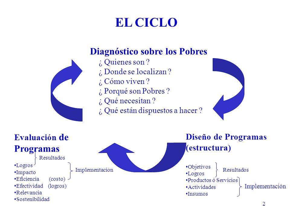 2 Evaluación de Programas Logros Impacto Eficiencia (costo) Efectividad (logros) Relevancia Sostenibilidad Diagnóstico sobre los Pobres ¿ Quienes son .