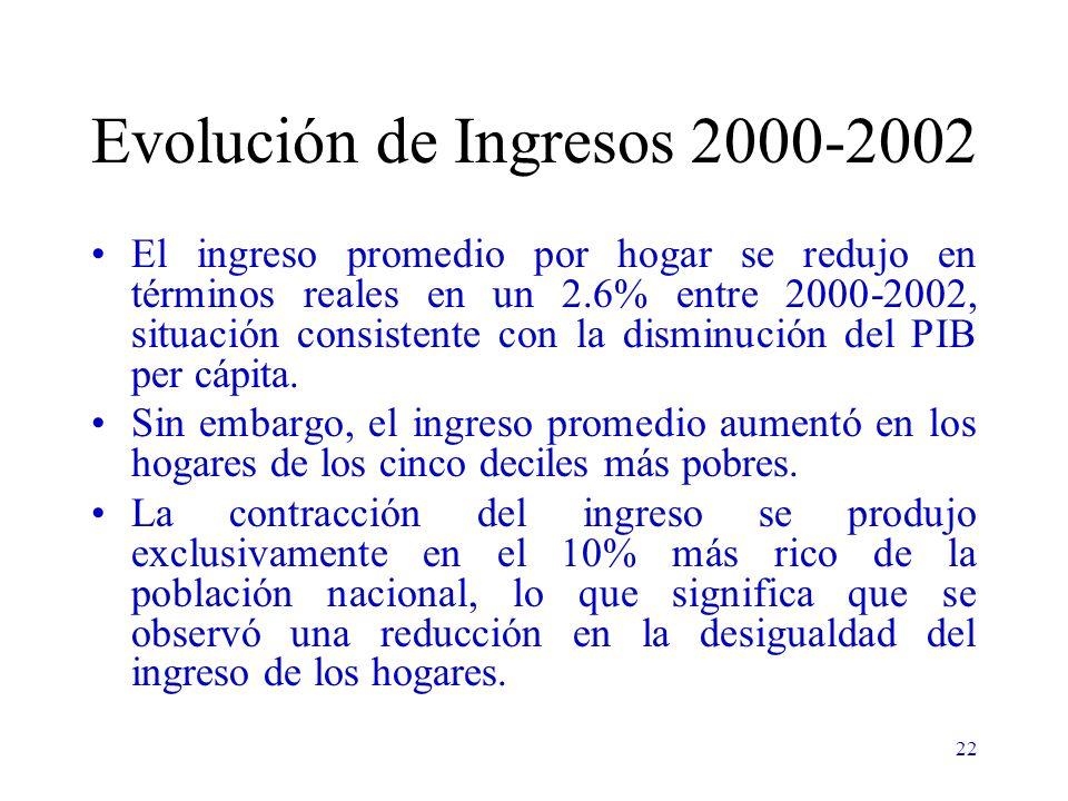 22 Evolución de Ingresos 2000-2002 El ingreso promedio por hogar se redujo en términos reales en un 2.6% entre 2000-2002, situación consistente con la disminución del PIB per cápita.