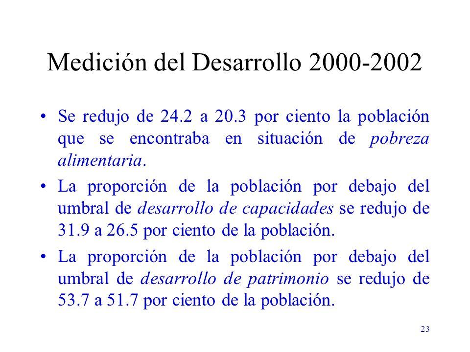 23 Medición del Desarrollo 2000-2002 Se redujo de 24.2 a 20.3 por ciento la población que se encontraba en situación de pobreza alimentaria.