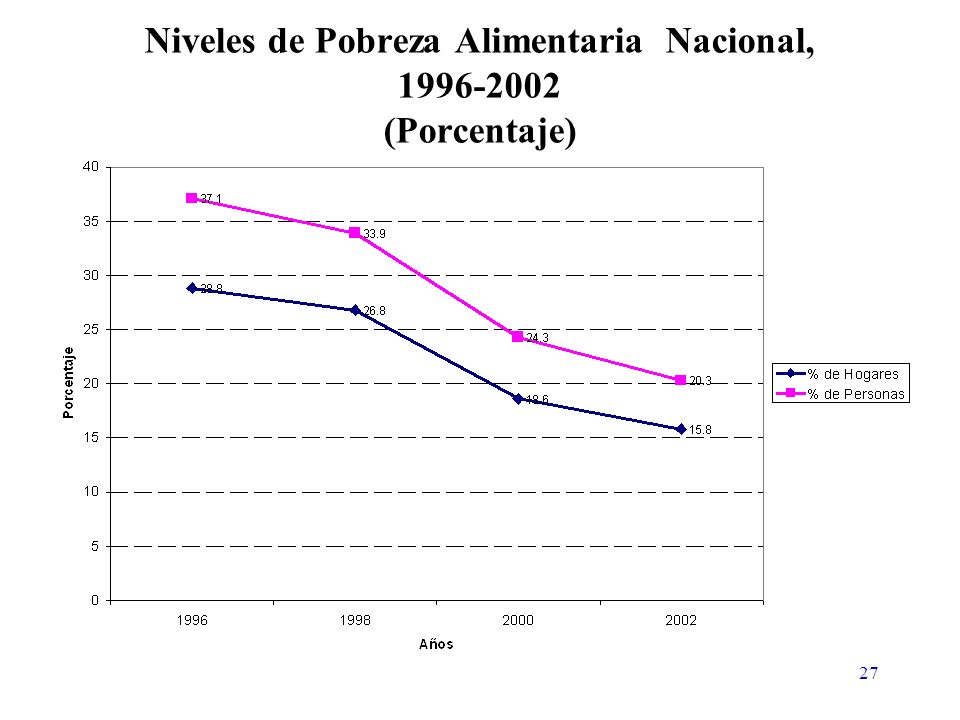 27 Niveles de Pobreza Alimentaria Nacional, 1996-2002 (Porcentaje)