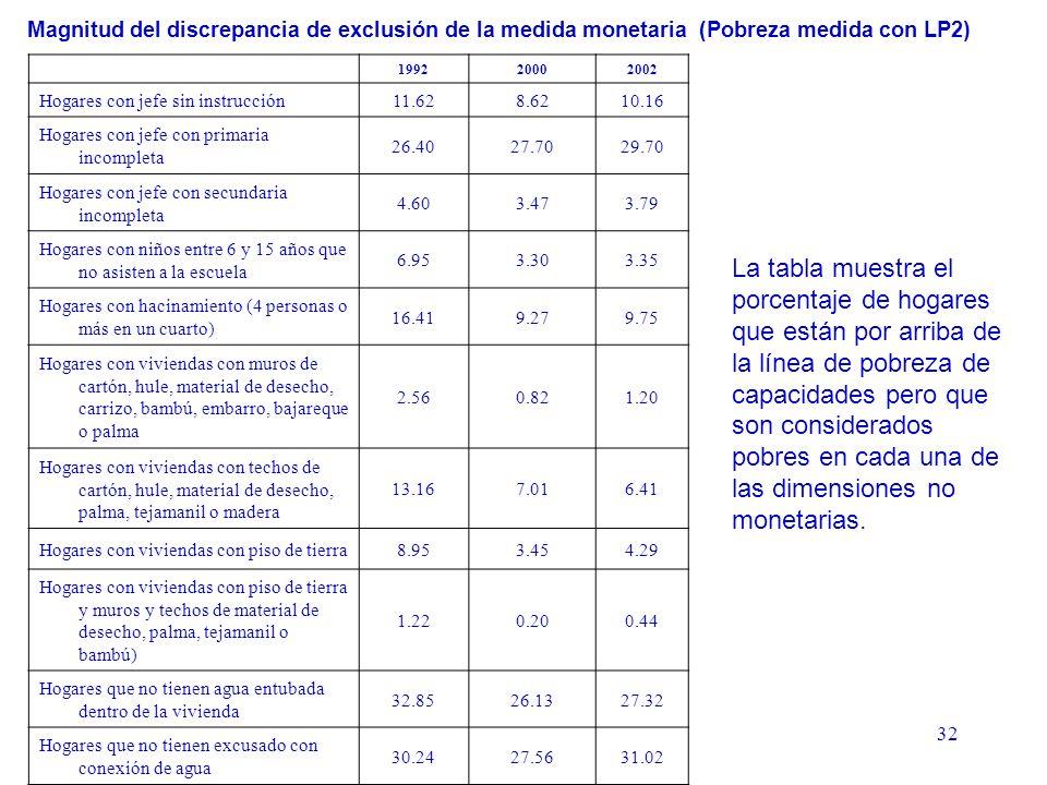 32 Magnitud del discrepancia de exclusión de la medida monetaria (Pobreza medida con LP2) La tabla muestra el porcentaje de hogares que están por arriba de la línea de pobreza de capacidades pero que son considerados pobres en cada una de las dimensiones no monetarias.