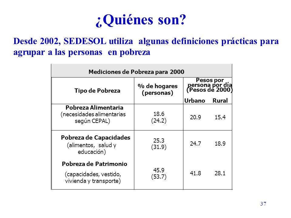 37 Tipo de Pobreza % de hogares (personas) Urbano Rural Pobreza Alimentaria (necesidades alimentarias según CEPAL) 18.6 (24.2) 20.9 15.4 Pobreza de Capacidades (alimentos, salud y educación) 25.3 (31.9) 24.7 18.9 Pobreza de Patrimonio (capacidades, vestido, vivienda y transporte) 45.9 (53.7) 41.8 28.1 Desde 2002, SEDESOL utiliza algunas definiciones prácticas para agrupar a las personas en pobreza Mediciones de Pobreza para 2000 Pesos por persona por día (Pesos de 2000) ¿Quiénes son