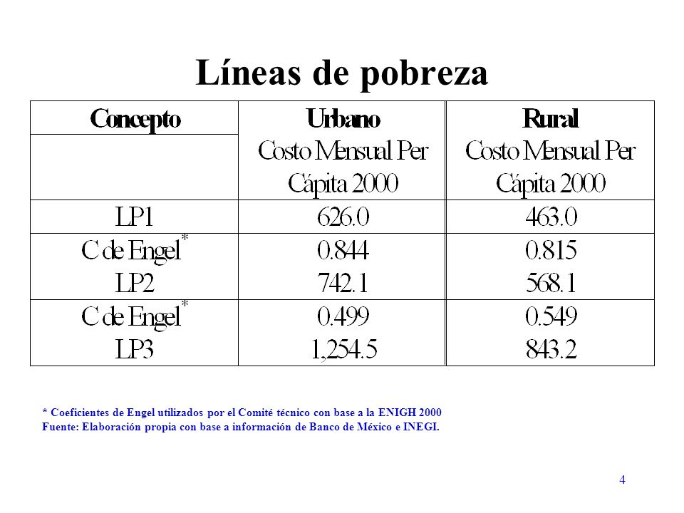 25 Coeficientes de Engel para Población Urbana