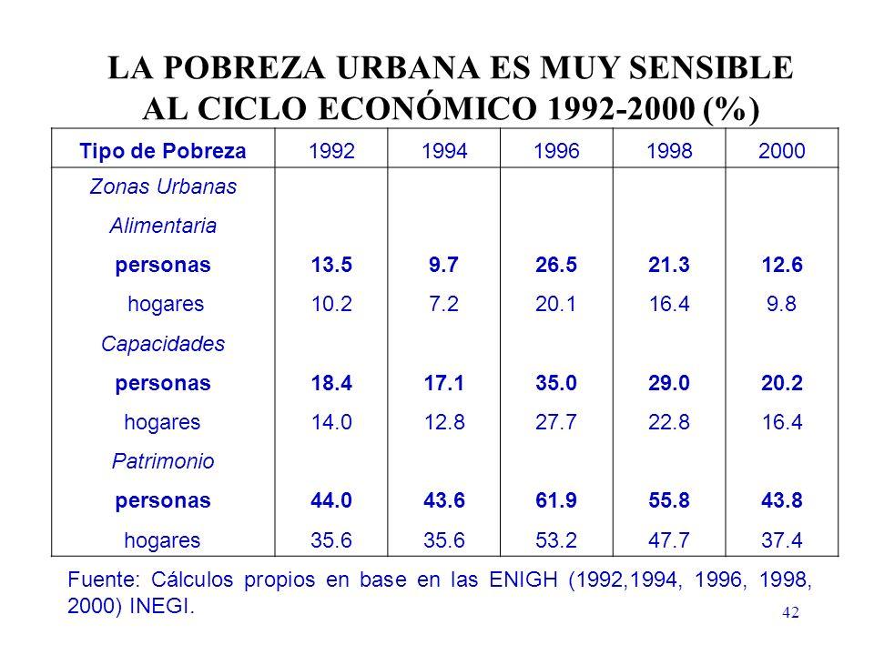 42 LA POBREZA URBANA ES MUY SENSIBLE AL CICLO ECONÓMICO 1992-2000 (%) Fuente: Cálculos propios en base en las ENIGH (1992,1994, 1996, 1998, 2000) INEGI.