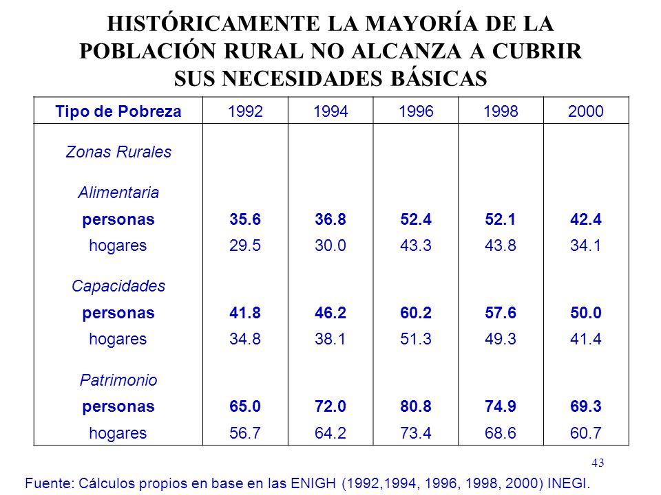 43 HISTÓRICAMENTE LA MAYORÍA DE LA POBLACIÓN RURAL NO ALCANZA A CUBRIR SUS NECESIDADES BÁSICAS Fuente: Cálculos propios en base en las ENIGH (1992,1994, 1996, 1998, 2000) INEGI.