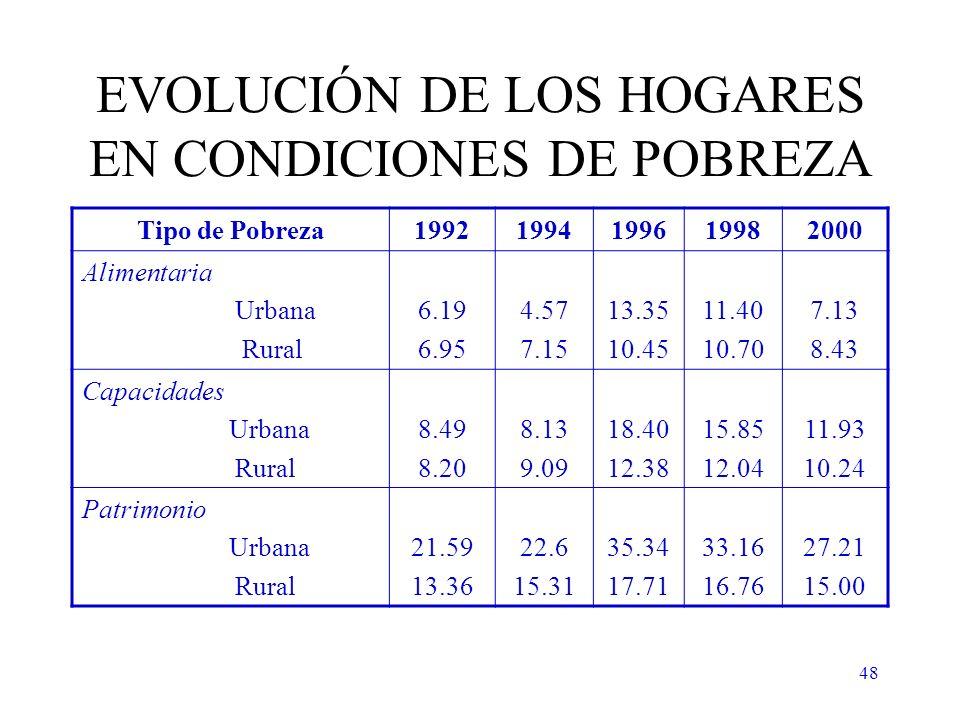 48 EVOLUCIÓN DE LOS HOGARES EN CONDICIONES DE POBREZA Tipo de Pobreza19921994199619982000 Alimentaria Urbana Rural 6.19 6.95 4.57 7.15 13.35 10.45 11.40 10.70 7.13 8.43 Capacidades Urbana Rural 8.49 8.20 8.13 9.09 18.40 12.38 15.85 12.04 11.93 10.24 Patrimonio Urbana Rural 21.59 13.36 22.6 15.31 35.34 17.71 33.16 16.76 27.21 15.00
