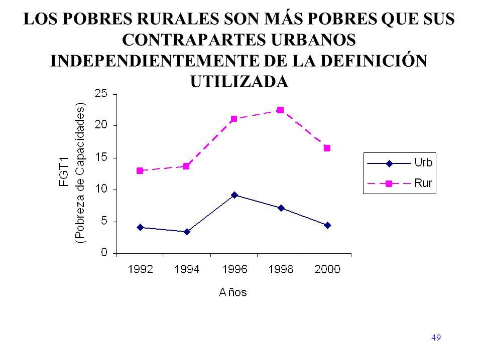 49 LOS POBRES RURALES SON MÁS POBRES QUE SUS CONTRAPARTES URBANOS INDEPENDIENTEMENTE DE LA DEFINICIÓN UTILIZADA