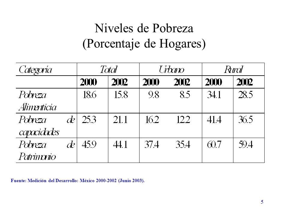 16 (A) Estimación basada en la canasta INEGI-CEPAL de 1992.