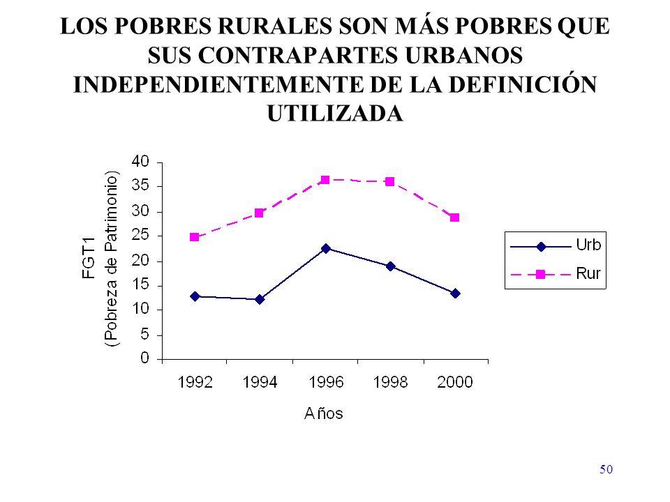 50 LOS POBRES RURALES SON MÁS POBRES QUE SUS CONTRAPARTES URBANOS INDEPENDIENTEMENTE DE LA DEFINICIÓN UTILIZADA
