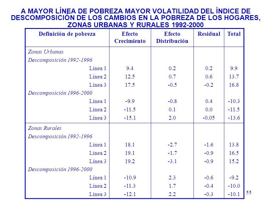 55 A MAYOR LÍNEA DE POBREZA MAYOR VOLATILIDAD DEL ÍNDICE DE DESCOMPOSICIÓN DE LOS CAMBIOS EN LA POBREZA DE LOS HOGARES, ZONAS URBANAS Y RURALES 1992-2000 Definición de pobrezaEfecto Crecimiento Efecto Distribución ResidualTotal Zonas Urbanas Descomposición 1992-1996 Línea 1 Línea 2 Línea 3 Descomposición 1996-2000 Línea 1 Línea 2 Línea 3 9.4 12.5 17.5 -9.9 -11.5 -15.1 0.2 0.7 -0.5 -0.8 0.1 2.0 0.2 0.6 -0.2 0.4 0.0 -0.05 9.9 13.7 16.8 -10.3 -11.5 -13.6 Zonas Rurales Descomposición 1992-1996 Línea 1 Línea 2 Línea 3 Descomposición 1996-2000 Línea 1 Línea 2 Línea 3 18.1 19.1 19.2 -10.9 -11.3 -12.1 -2.7 -1.7 -3.1 2.3 1.7 2.2 -1.6 -0.9 -0.6 -0.4 -0.3 13.8 16.5 15.2 -9.2 -10.0 -10.1