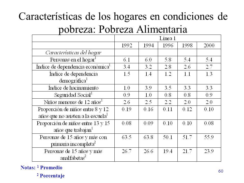 60 Características de los hogares en condiciones de pobreza: Pobreza Alimentaria Notas: 1 Promedio 2 Porcentaje